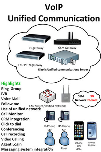 An Introduction to Hosted Unified Communications
