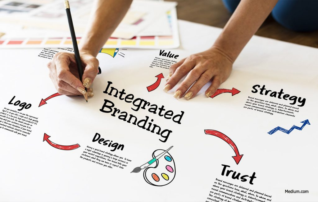 The Importance of Product Branding